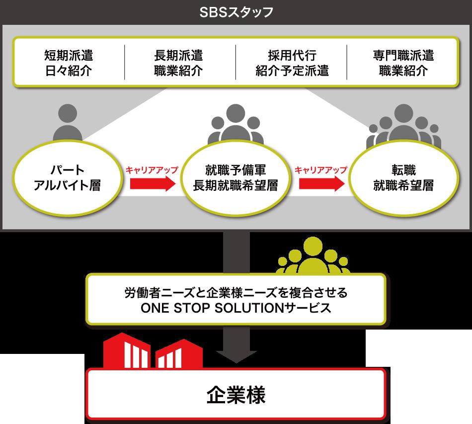 労働者ニーズと企業様ニーズを複合させるONE STOP SOLUTIONサービスの図