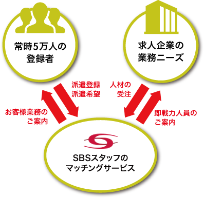 SBSスタッフのマッチングサービス 求人企業の業務ニーズ 常時8万人の登録者