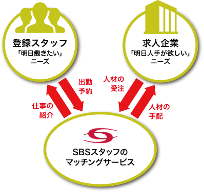 求人企業「明日入手が欲しい」ニーズ SBSスタッフのマッチングサービス 登録スタッフ「明日働きたい」ニーズ